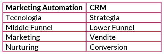 automation-CRM
